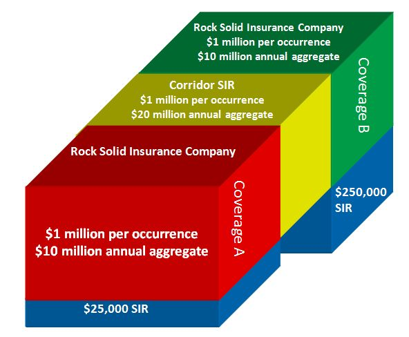 Structured Insurance Illustration