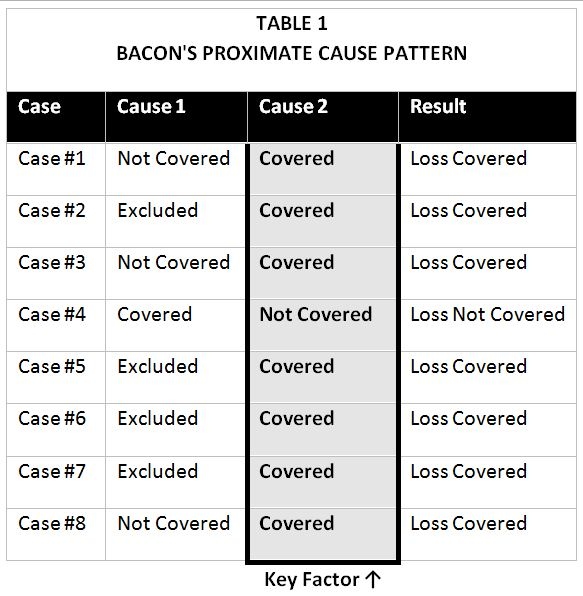 Bacon's Proximate Cause Pattern