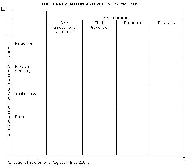 Theft Prevention and Recovery Matrix