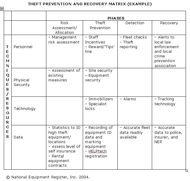Theft Prevention and Recovery Matrix (example)