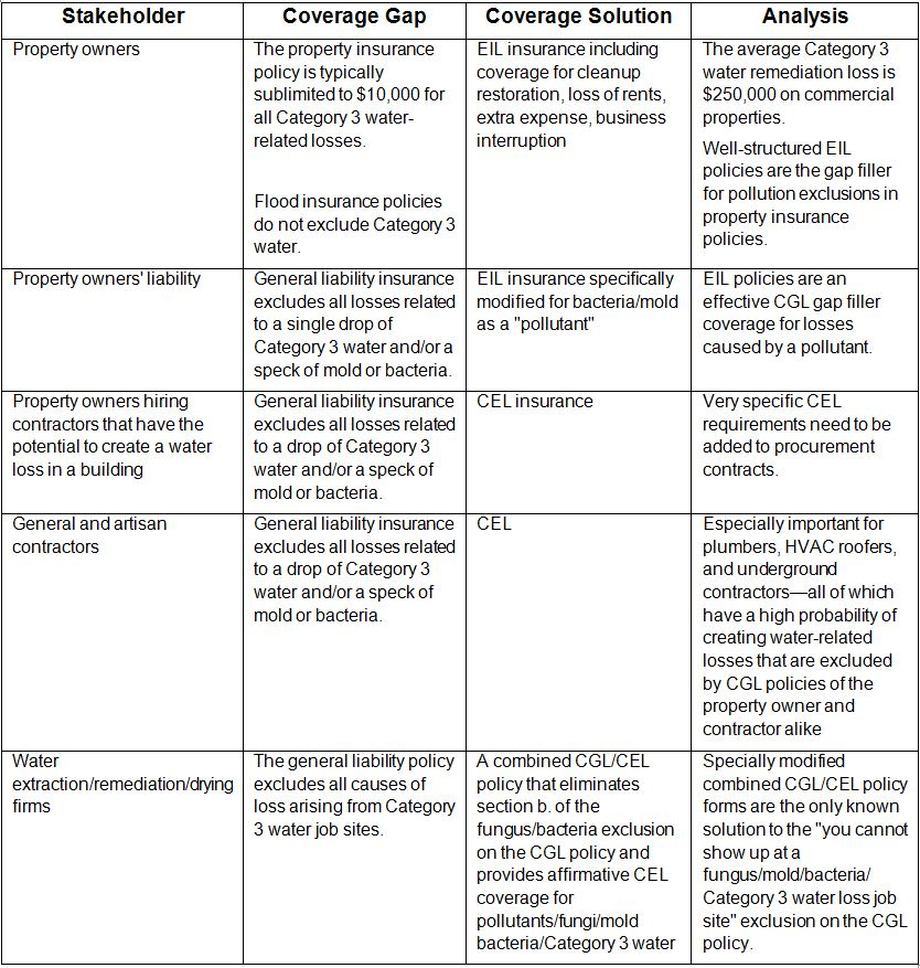 table showing stakeholder coverage gaps and insurance solutions for category 3 water