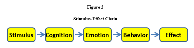 Stimulus Effect Chain - Furst - July 2016