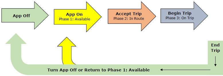 Three Phases of Ridesharing - Olson - October 2018