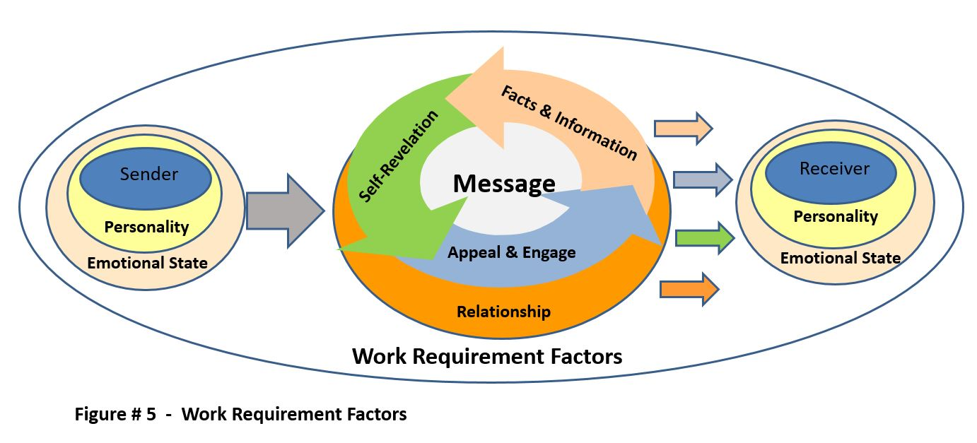 Work Requirement Factors - Furst - 2017